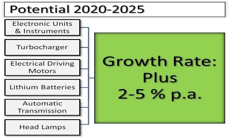 Electric Vehicle Challenges & Opportunities for European Remanufacturers