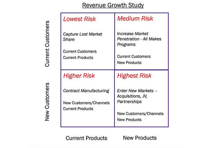 Hunting for success, part 2: Capturing revenue growth in remanufacturing